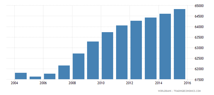 djibouti population ages 3 5 total wb data