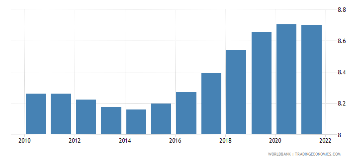 djibouti population ages 30 34 male percent of male population wb data