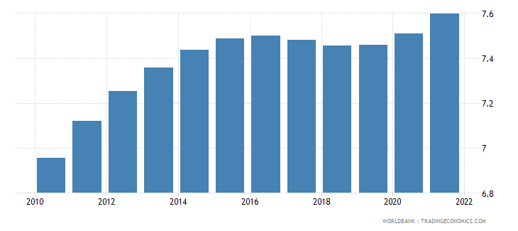 djibouti population ages 35 39 male percent of male population wb data