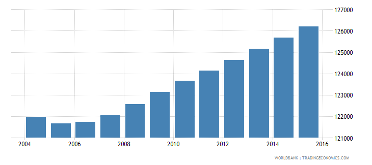 djibouti population ages 5 10 total wb data