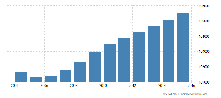 djibouti population ages 5 9 total wb data