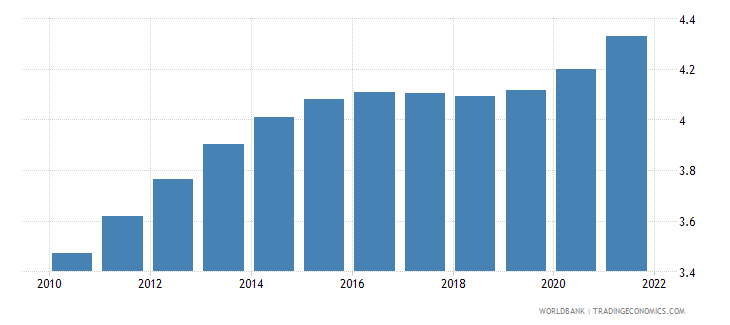 djibouti population ages 50 54 male percent of male population wb data