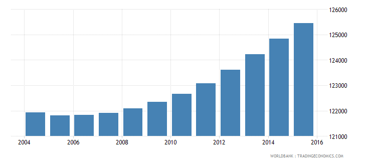 djibouti population ages 6 11 total wb data