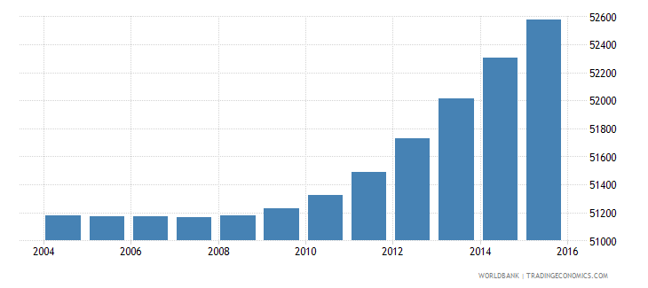 djibouti population ages 7 11 male wb data