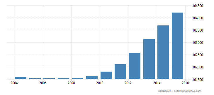 djibouti population ages 7 11 total wb data