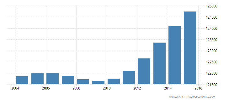 djibouti population ages 7 12 total wb data