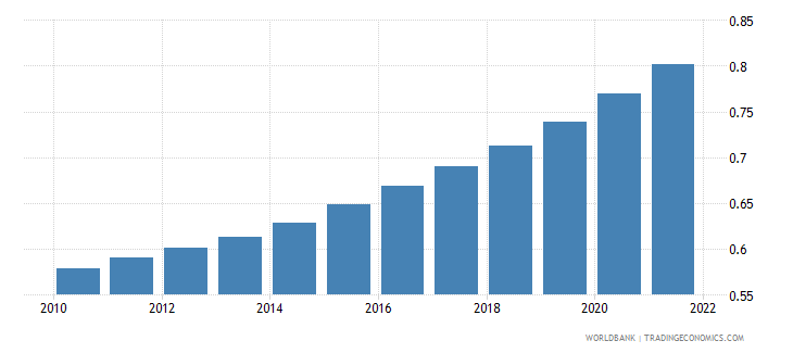 djibouti population ages 75 79 male percent of male population wb data