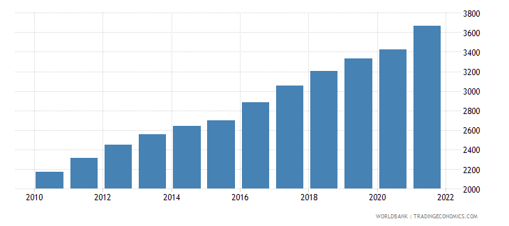 djibouti population ages 80 and above female wb data