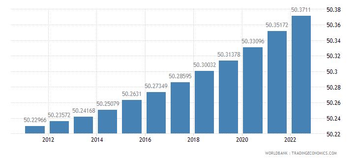 djibouti population female percent of total wb data