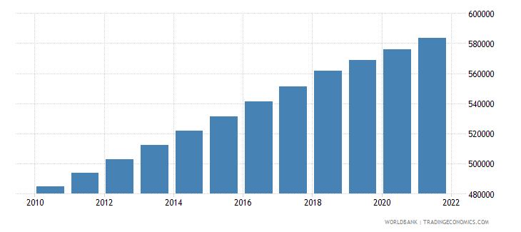 djibouti population in largest city wb data