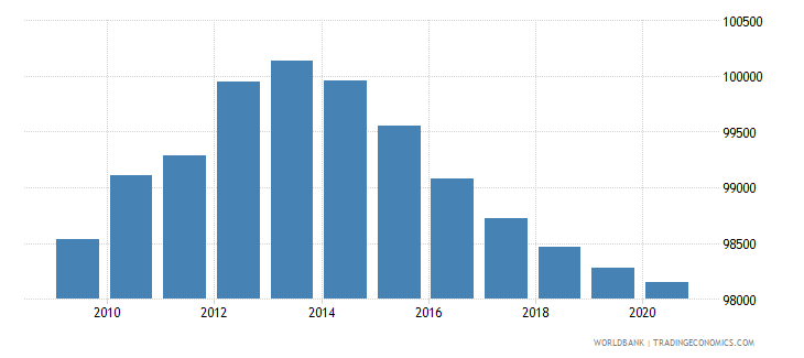 djibouti population of compulsory school age male number wb data