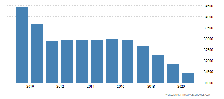 djibouti population of the official age for lower secondary education female number wb data
