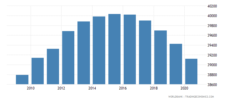 djibouti population of the official age for lower secondary education male number wb data