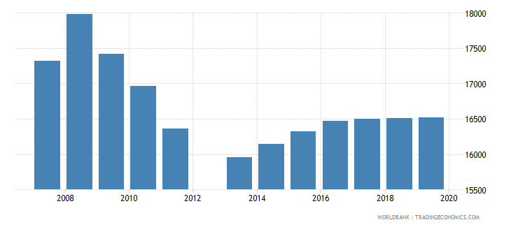 djibouti population of the official age for post secondary non tertiary education female number wb data