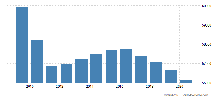 djibouti population of the official age for secondary education female number wb data