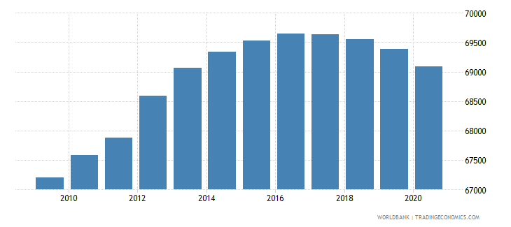 djibouti population of the official age for secondary education male number wb data