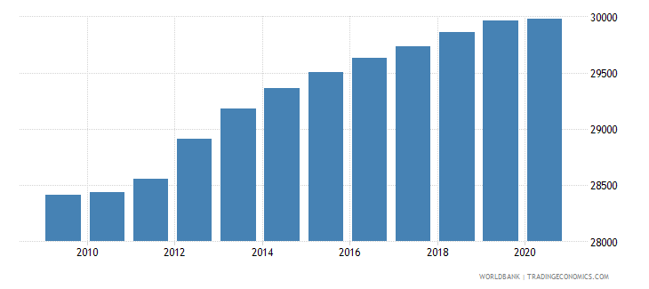 djibouti population of the official age for upper secondary education male number wb data