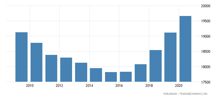 djibouti population of the official entrance age to primary education both sexes number wb data