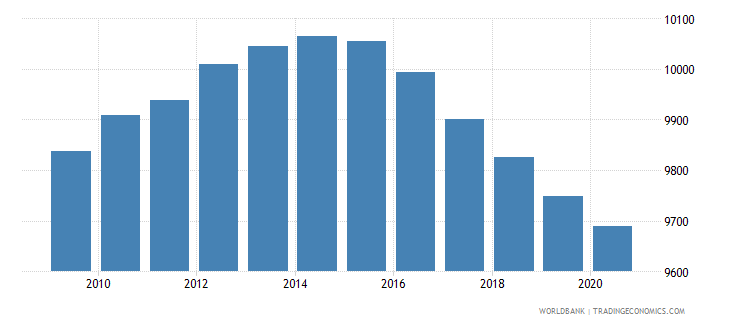djibouti population of the official entrance age to secondary general education male number wb data