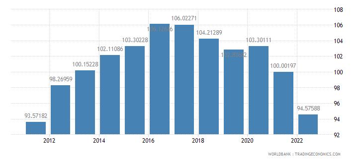 djibouti ppp conversion factor gdp lcu per international dollar wb data