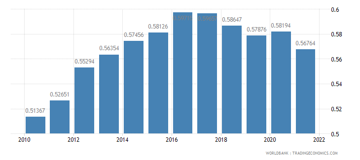 djibouti ppp conversion factor gdp to market exchange rate ratio wb data