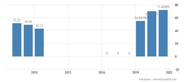 djibouti present value of external debt percent of gni wb data