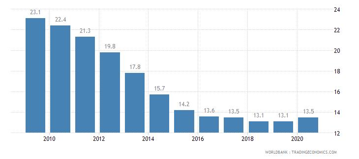 djibouti prevalence of undernourishment percent of population wb data