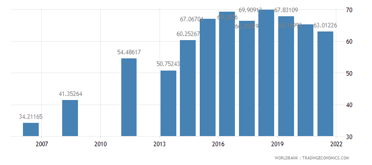 djibouti primary completion rate female percent of relevant age group wb data