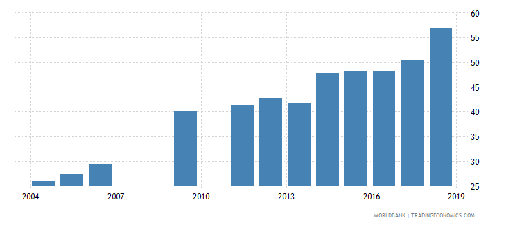 djibouti primary completion rate total based on completers wb data