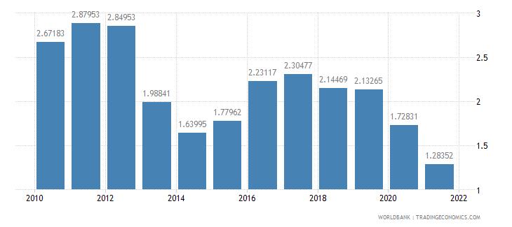 djibouti public and publicly guaranteed debt service percent of gni wb data