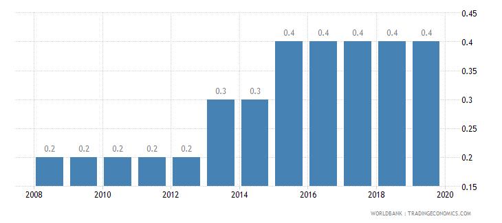 djibouti public credit registry coverage percent of adults wb data