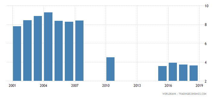 djibouti public spending on education total percent of gdp wb data