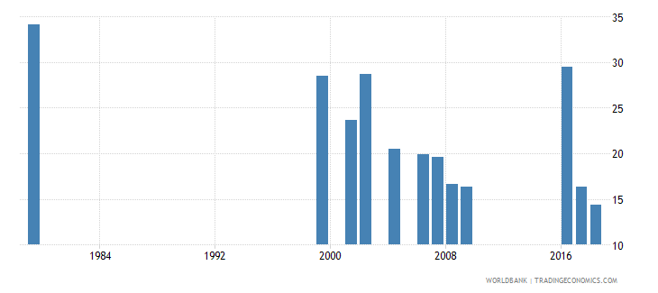 djibouti pupil teacher ratio in pre primary education headcount basis wb data