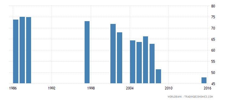 djibouti rate of out of school adolescents of lower secondary school age male percent wb data