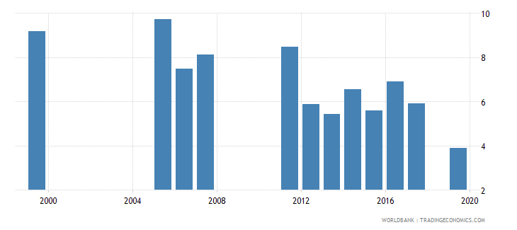 djibouti repetition rate in grade 2 of primary education female percent wb data