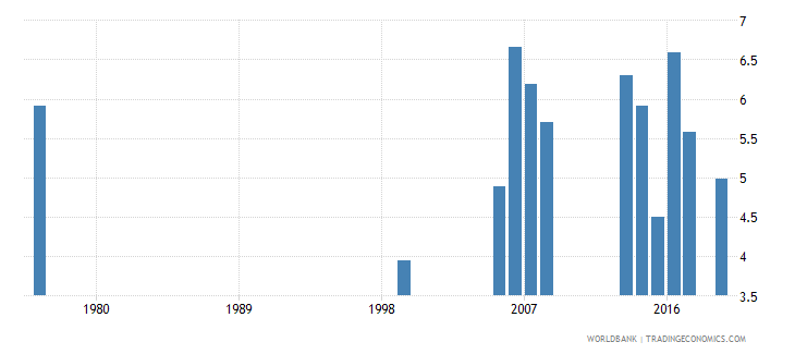 djibouti repetition rate in grade 3 of lower secondary general education male percent wb data