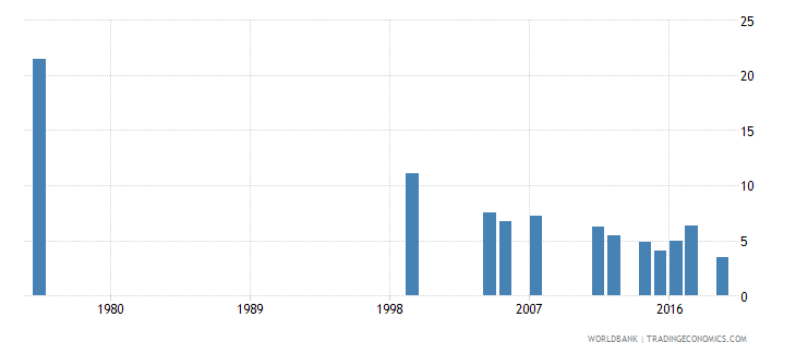 djibouti repetition rate in grade 3 of primary education female percent wb data