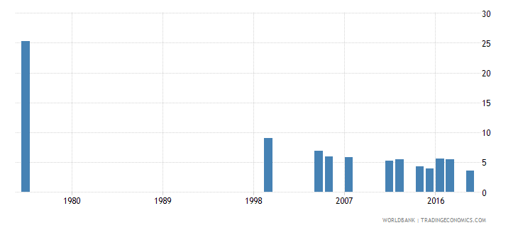 djibouti repetition rate in grade 3 of primary education male percent wb data