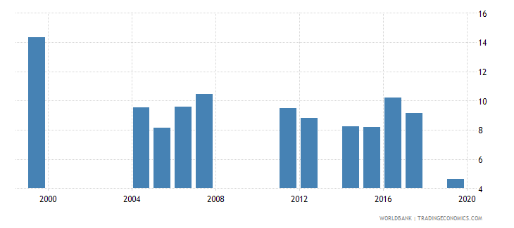 djibouti repetition rate in primary education all grades male percent wb data