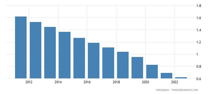 djibouti rural population growth annual percent wb data