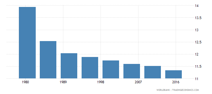 djibouti rural population male percent of total wb data