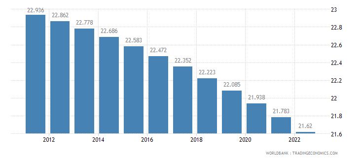 djibouti rural population percent of total population wb data