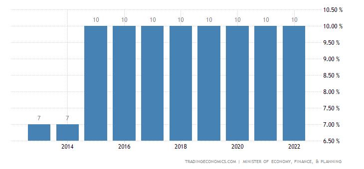 Djibouti Sales Tax Rate - VAT