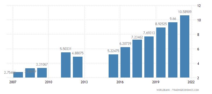 djibouti school enrollment preprimary female percent gross wb data