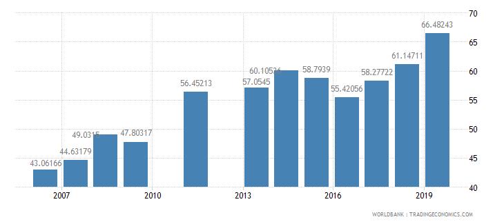 djibouti school enrollment primary male percent net wb data