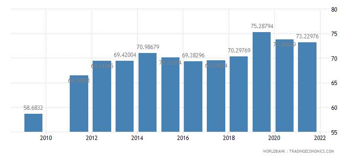 djibouti school enrollment primary percent gross wb data