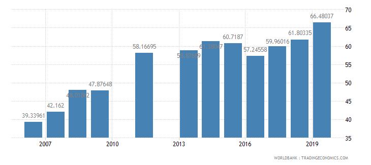 djibouti school enrollment primary percent net wb data