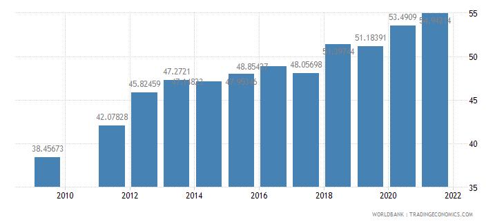 djibouti school enrollment secondary male percent gross wb data