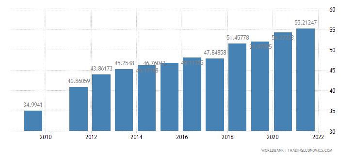 djibouti school enrollment secondary percent gross wb data