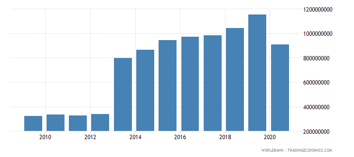 djibouti service exports bop us dollar wb data
